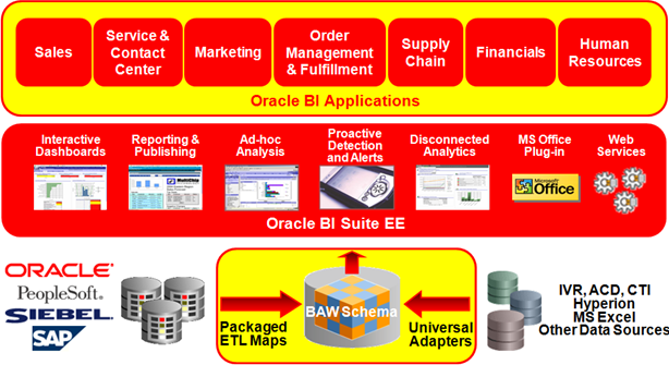 Oracle BI Dashboard Implementation, Design, Development